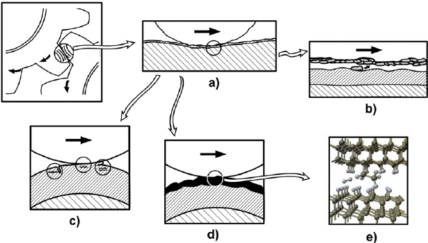 Tribological contact mechanisms: ( a ) macromechanical