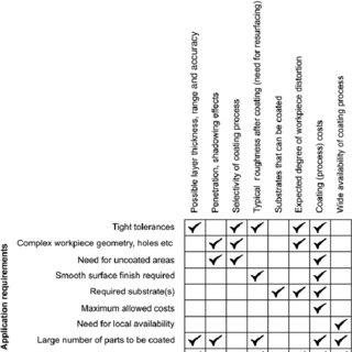 Tribological contact mechanisms: ( a ) macromechanical