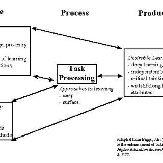 (PDF) Work in progress — Intervening to improve the