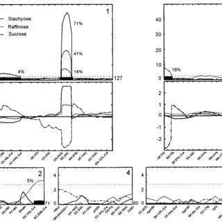 Frequency distributions of Suc, raffinose, and stachyose