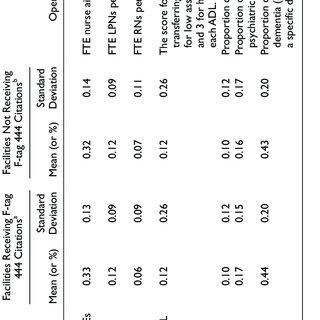 (PDF) Hand Hygiene Deficiency Citations in Nursing Homes