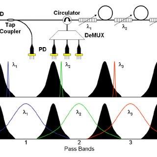 TDM of three FBGs using a broadband superluminescent diode