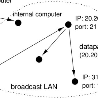 5: Patterns of network traffic on a broadcast LAN. Each