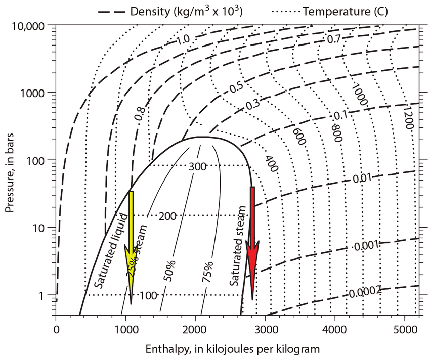 temperature enthalpy diagram for water 98 ford mustang stereo wiring pressure pure showing contours of equal density and mass fraction steam the curves bounding central two phase