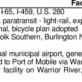 (𝗣𝗗𝗙) Multimodal Transportation Planning Needs Survey
