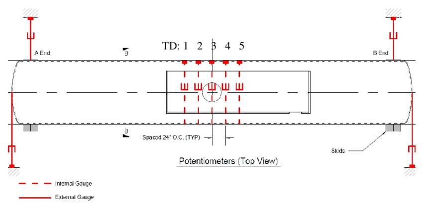 lpg wiring diagram cars contactor start stop tank car - schematic