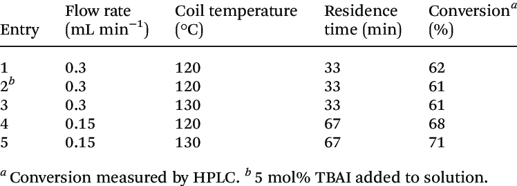 Effect of temperature and time on the flow synthesis of 4