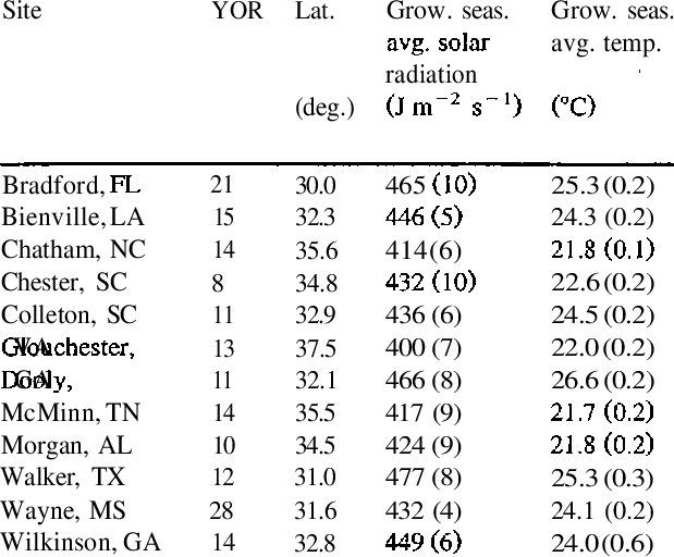 Climatic data for 12 measured loblolly pine sites