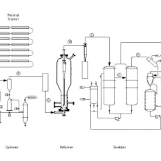 Process Flow Sheet for the Shakedown of the Steam