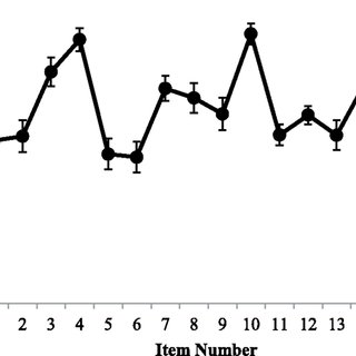 tem-test correlations (as measured by Pearson's r) for