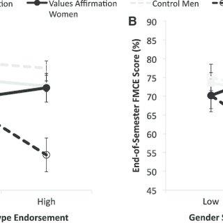 (PDF) Reducing the Gender Achievement Gap in College