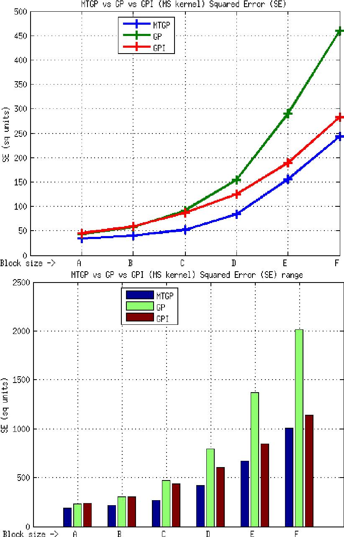 hight resolution of element e1 mtgp vs gp vs gpi approaches ms kernel se metric the download scientific diagram