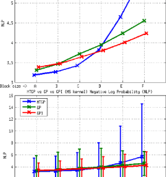 element e1 mtgp vs gp vs gpi approaches ms kernel nlp metric the figure above shows the average values the one below shows the range of values obtained  [ 821 x 1295 Pixel ]
