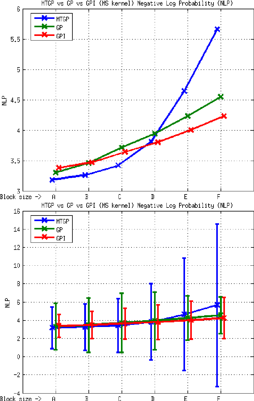 hight resolution of element e1 mtgp vs gp vs gpi approaches ms kernel nlp metric the figure above shows the average values the one below shows the range of values obtained