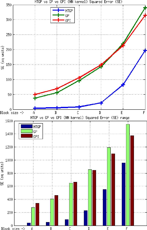 medium resolution of element e2 mtgp vs gp vs gpi approaches nn kernel se metric the download scientific diagram