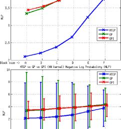 element e2 mtgp vs gp vs gpi approaches nn kernel nlp metric the download scientific diagram [ 822 x 1295 Pixel ]