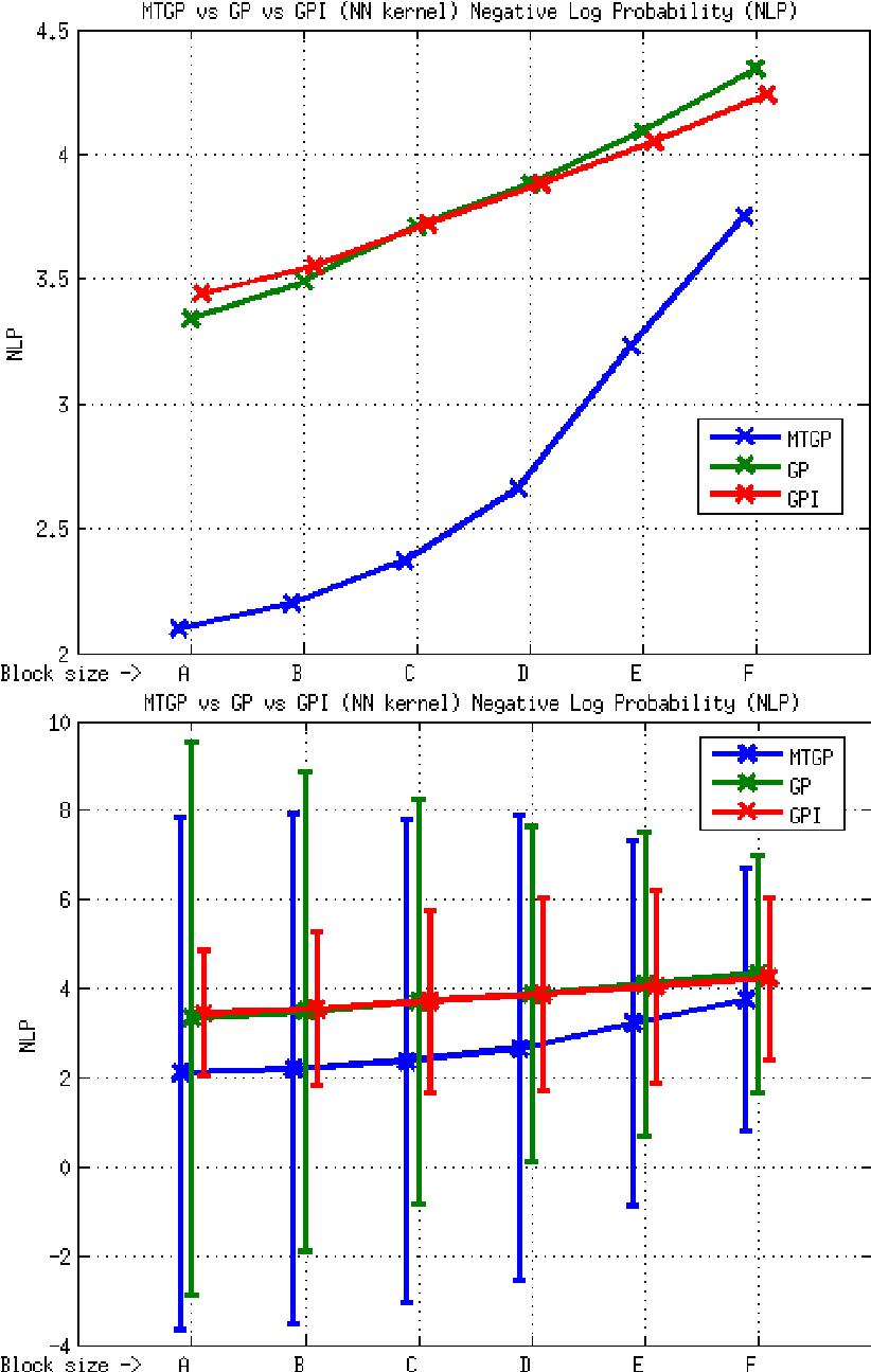 hight resolution of element e2 mtgp vs gp vs gpi approaches nn kernel nlp metric the download scientific diagram
