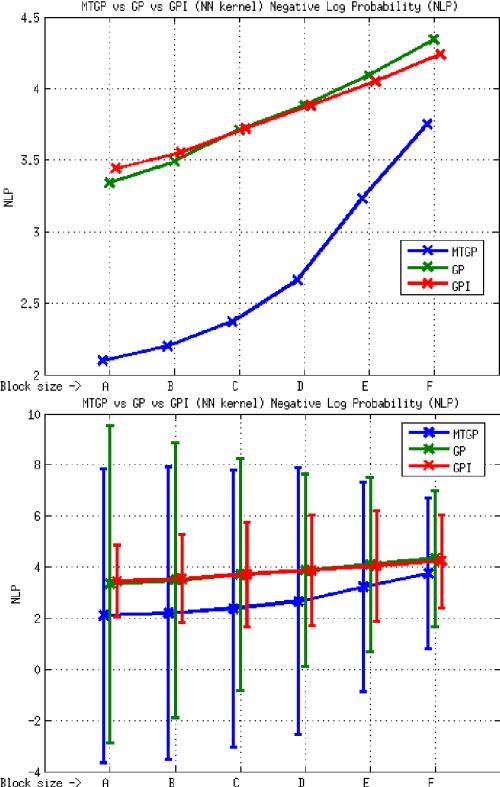 small resolution of element e2 mtgp vs gp vs gpi approaches nn kernel nlp metric the download scientific diagram