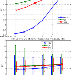 element e3 mtgp vs gp vs gpi approaches nn kernel nlp metric the download scientific diagram [ 821 x 1295 Pixel ]
