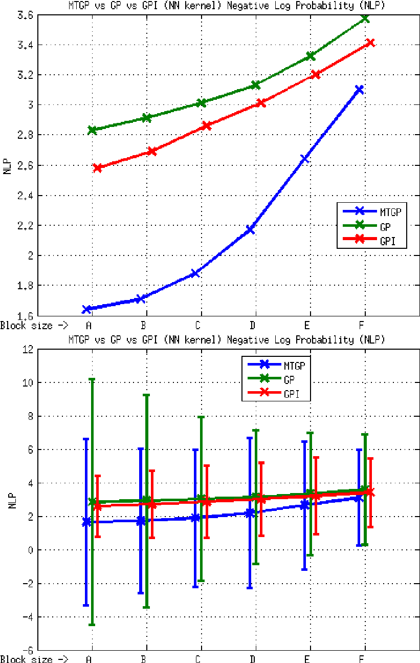 medium resolution of element e3 mtgp vs gp vs gpi approaches nn kernel nlp metric the download scientific diagram