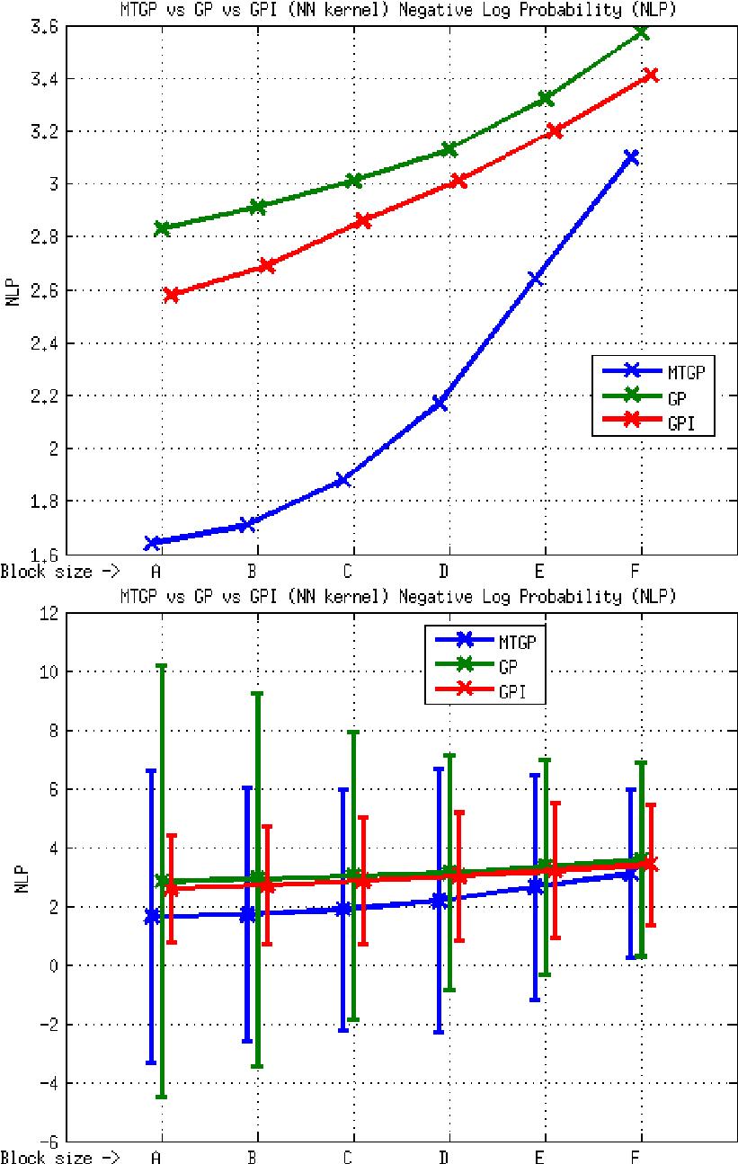 hight resolution of element e3 mtgp vs gp vs gpi approaches nn kernel nlp metric the download scientific diagram