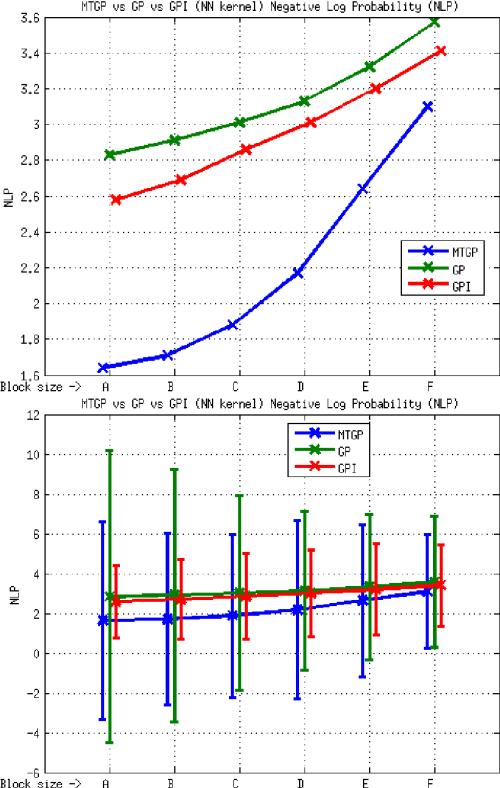 small resolution of element e3 mtgp vs gp vs gpi approaches nn kernel nlp metric the download scientific diagram