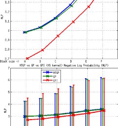 element e3 mtgp vs gp vs gpi approaches ms kernel nlp metric the download scientific diagram [ 822 x 1295 Pixel ]