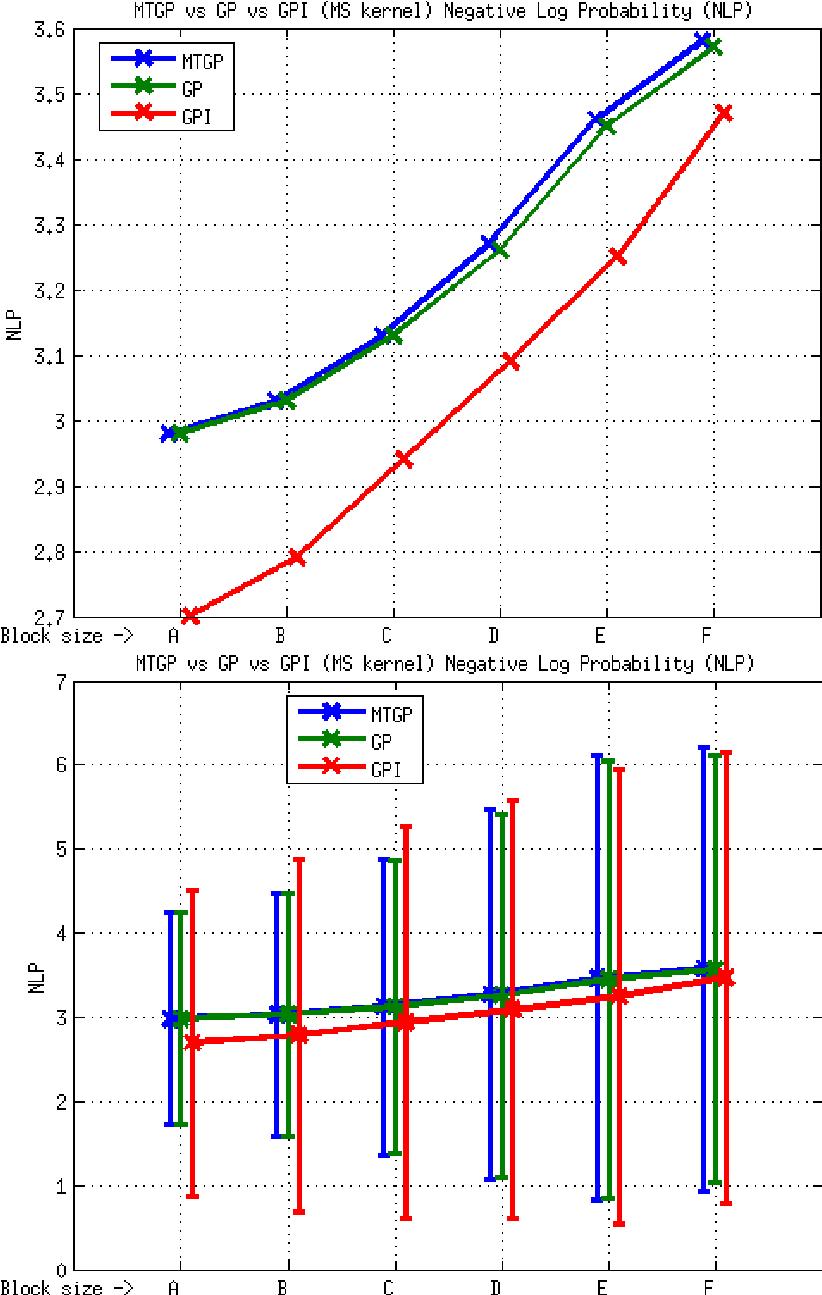 hight resolution of element e3 mtgp vs gp vs gpi approaches ms kernel nlp metric the download scientific diagram
