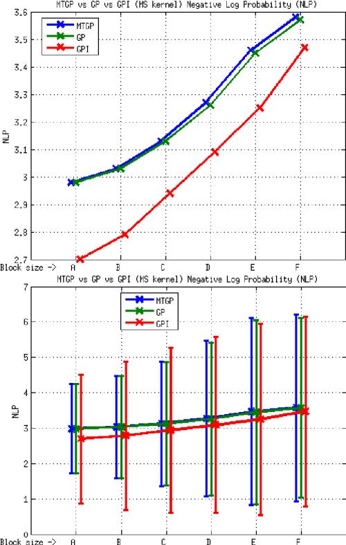 small resolution of element e3 mtgp vs gp vs gpi approaches ms kernel nlp metric the download scientific diagram