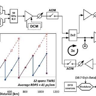 (PDF) Experimental study of cross-phase modulation