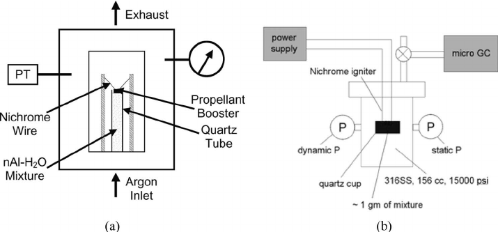 (a) Schematic diagram of windowed pressure vessel, (b