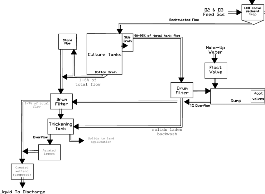 A process flow drawing of one of the 11,300 l/min