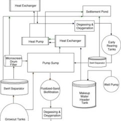 How To Make Process Flow Diagram 2003 Gm Radio Wiring A Of The Recirculating Egg Incubation System At Drawing Up Water Pretreatment And Recirculation Processes Used