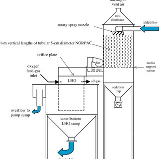 A process flow diagram of the recirculating egg incubation