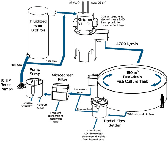 Process flow drawing of the commercial scale recirculation