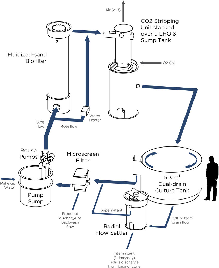 Process flow drawing of an individual 9.5 m 3