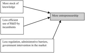 Diagram for Acs, Braunerhjelm, Audretsch, and Carlsson's