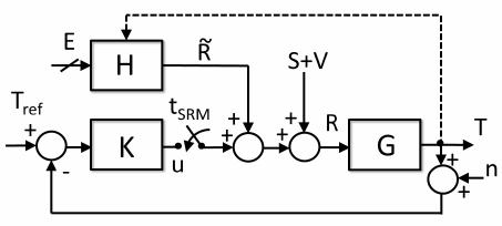 Block diagram of the solar radiation management (SRM
