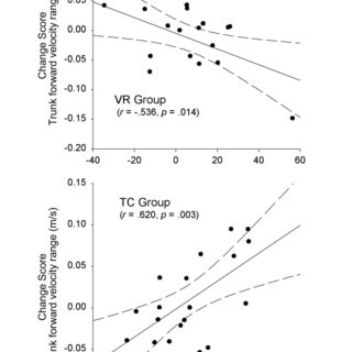 Change scores in trunk velocity. (a) Linear velocity