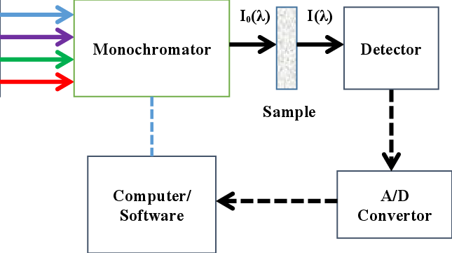 schematic diagram of computer components wiring for atv winch switch 7 the key a typical uv vis nir spectrometer that includes light source monochromator to disperse incident