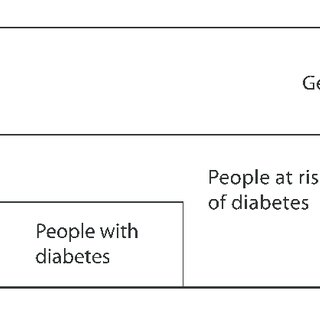 (PDF) The Answer to Diabetes Prevention: Science, Surgery