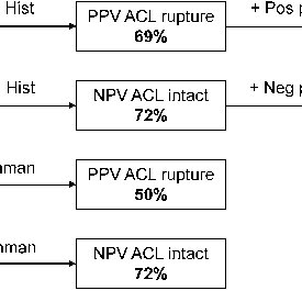(PDF) Diagnostic value of medical history and physical