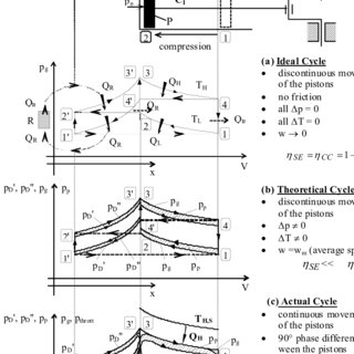 (PDF) VALIDATION OF THE DIRECT METHOD FOR STIRLING ENGINE