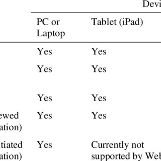 (PDF) Mobile Learning in Mobile Cloud Computing Environment