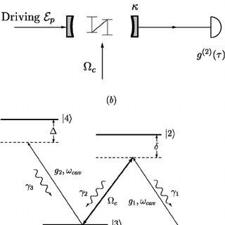 (PDF) Photon statistics of a single-atom intracavity
