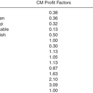 (PDF) Menu Engineering Using Activity-Based Costing: An