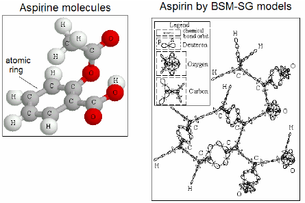 Atomic ring of six carbon atoms in the molecule of aspirin