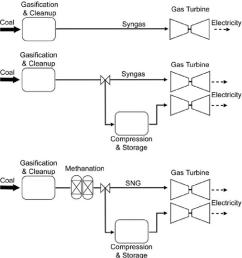 baseline facility top syngas storage scenario middle sng storage download scientific diagram [ 850 x 941 Pixel ]