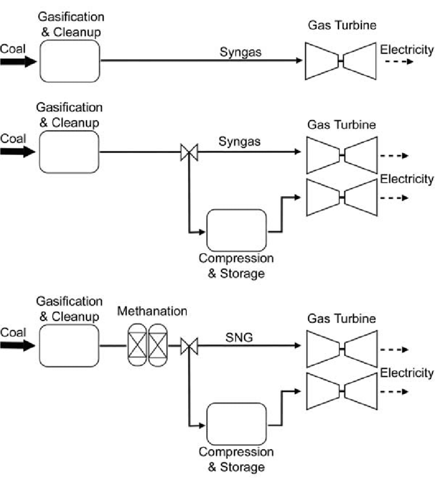 medium resolution of baseline facility top syngas storage scenario middle sng storage download scientific diagram