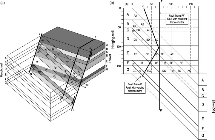 The numerical model of the Moab Fault. The main fault